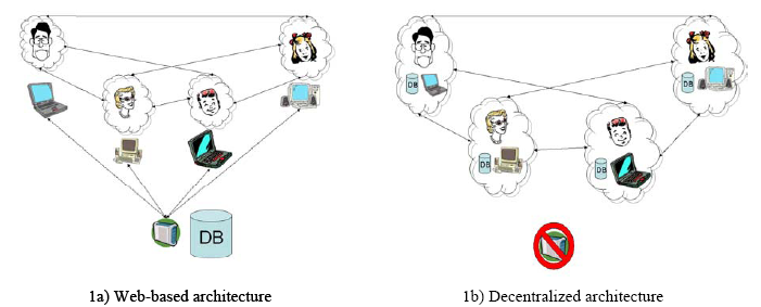 da Self-organized Virtual Communities: Bridging the Gap between Web-based Communities and P2P Systems
