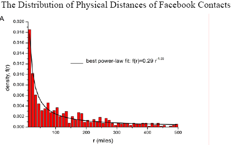 da Goldenberg- Levy, Distance Is Not Dead: Social Interaction and Geographical Distance in the Internet Era